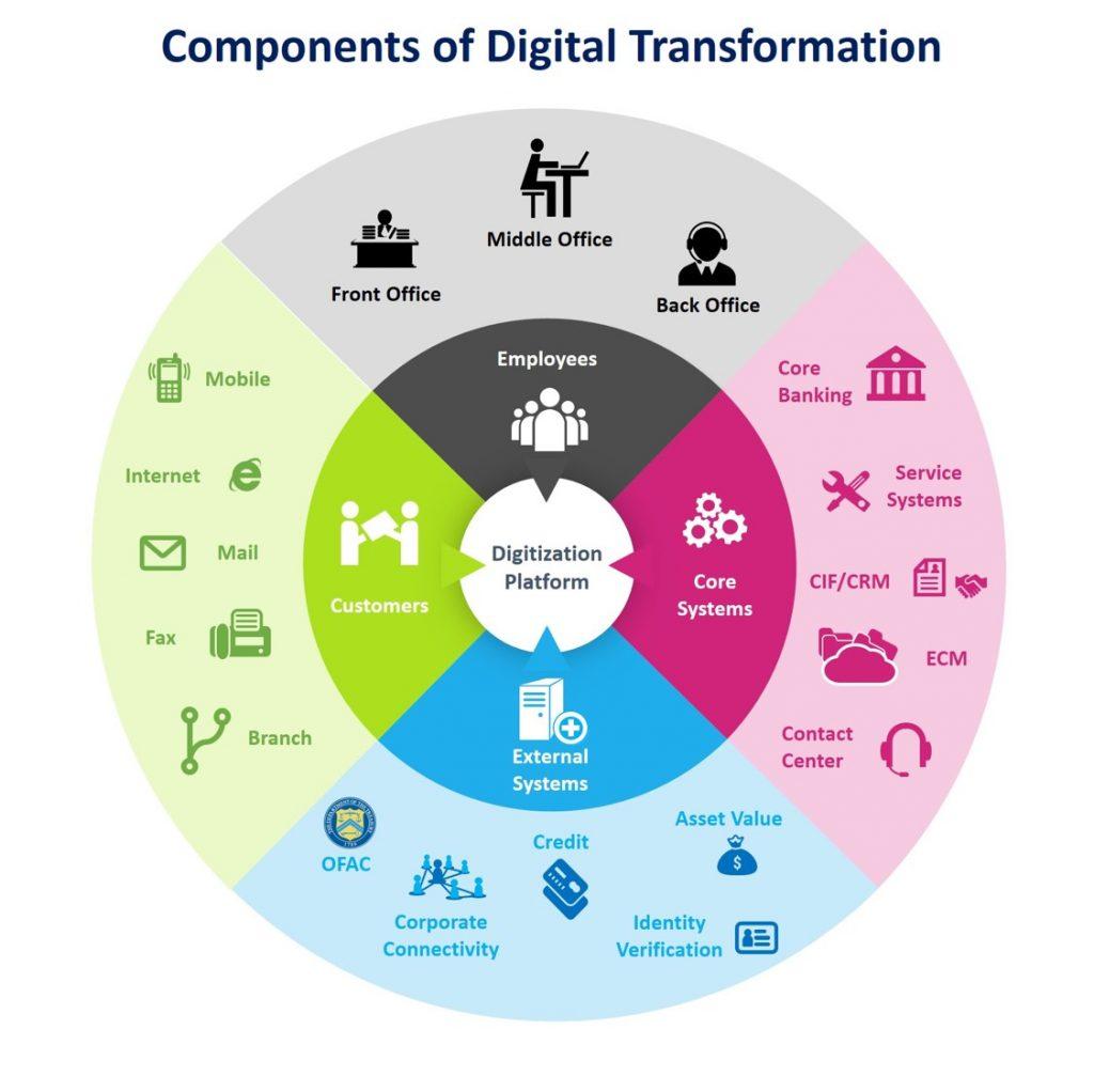 Digital Marketing Agencies Edinburgh